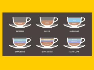 Którą kawę lubisz najbardziej?